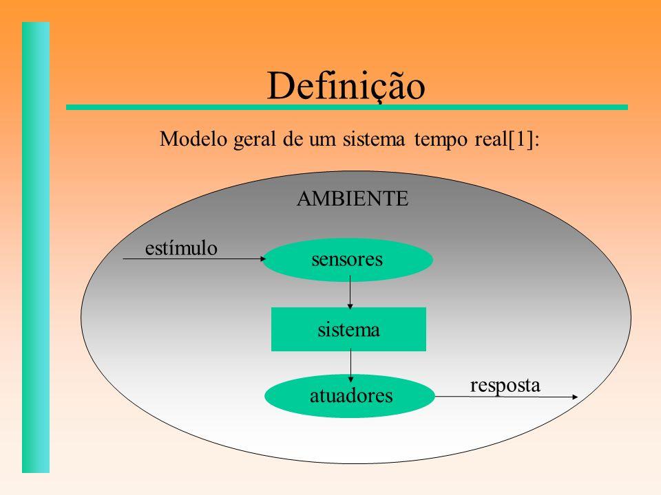 Definição Modelo geral de um sistema tempo real[1]: AMBIENTE estímulo